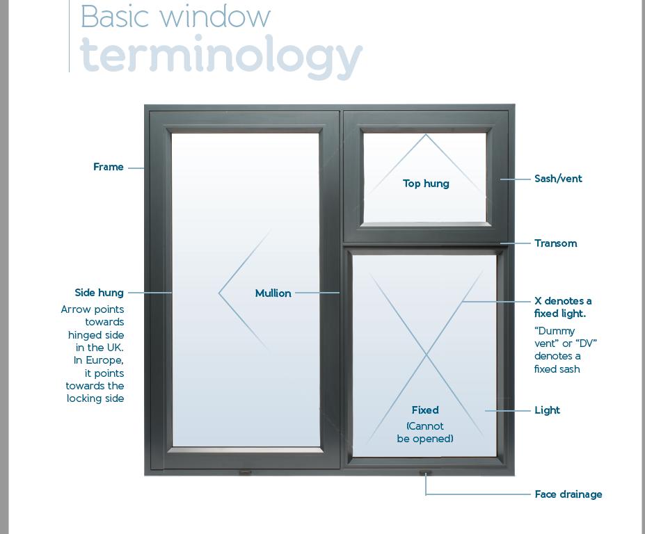 Windows Glossary | Origin Global