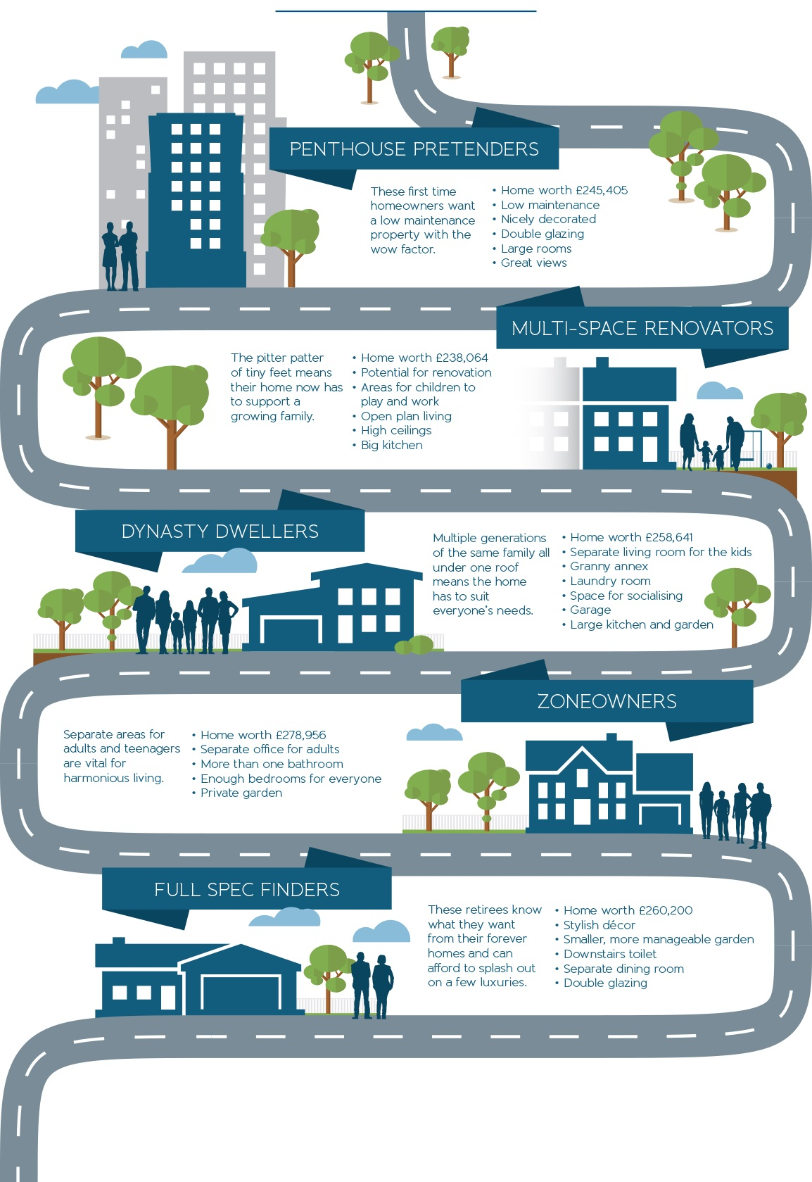 Five stages of being a homeowner infographic